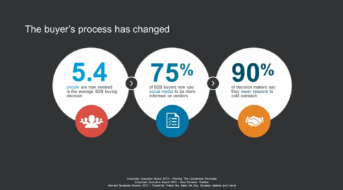 Sales process has changed
