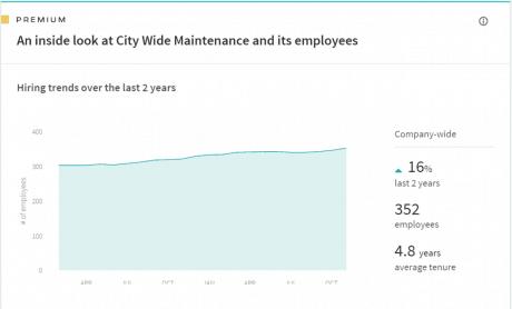 company hiring trends
