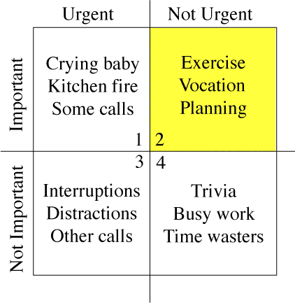 time mgmt matrix